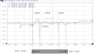 GT4 GSSG VIA Measurement