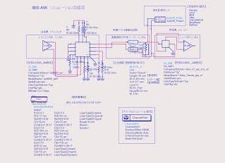IBIS-AMI AD9680 XILINX 7-series ADS channnelSim