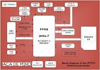 ap203 FPGA sheild