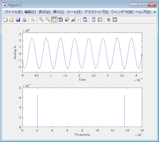 Matlab fft plot