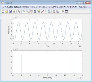 Matlab fftプロット