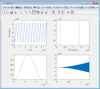 MATLAB Signal Processing Toolbox