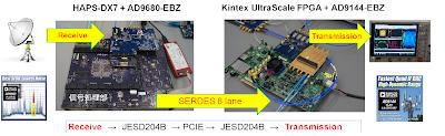 JESD204B RFシステム